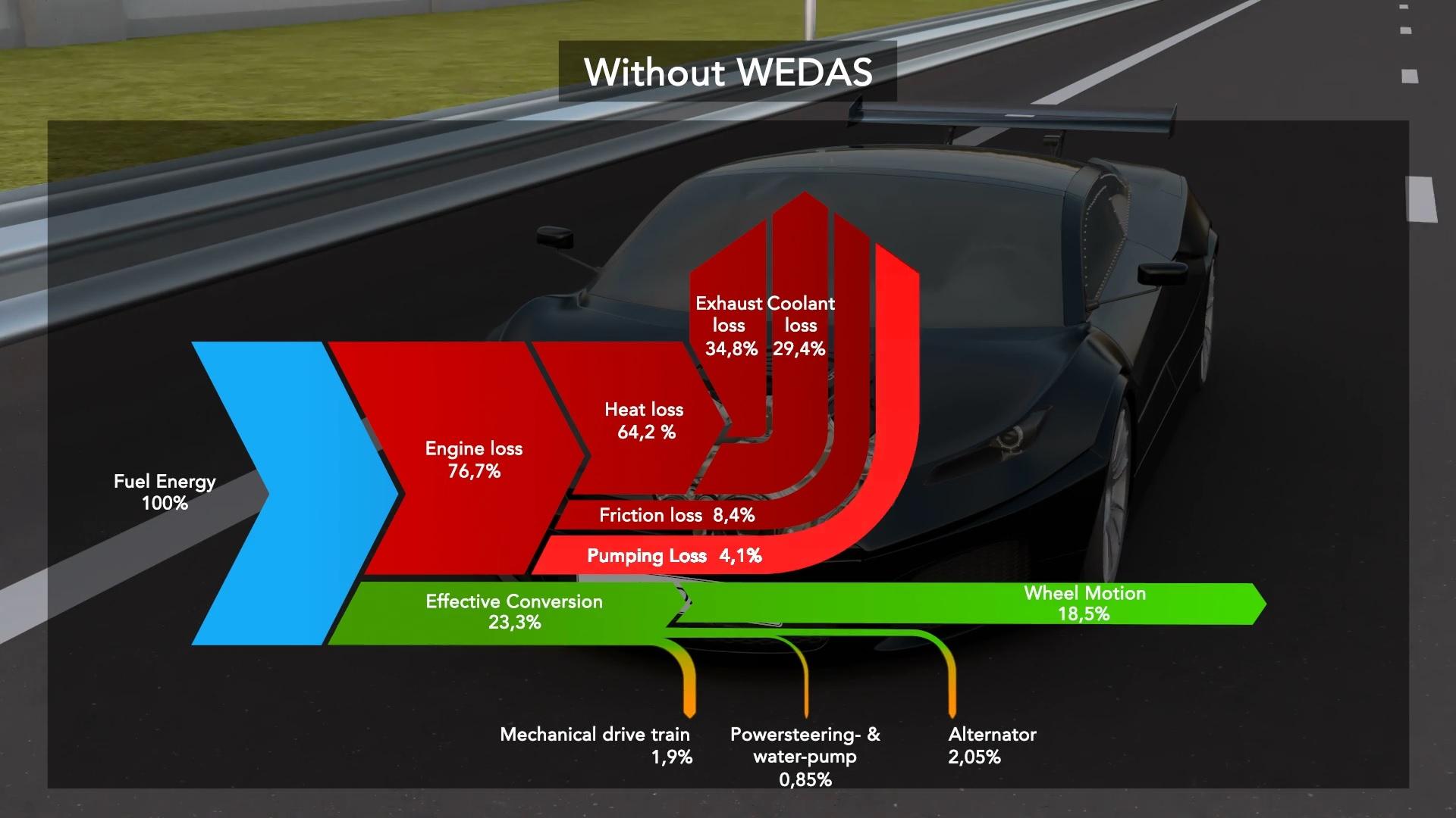 WEDAS_Advantages